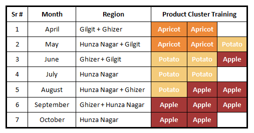 Product wise Cluster Training Schedule