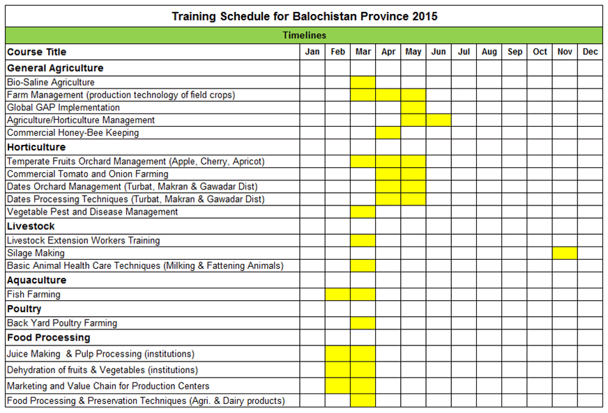 Training Schedule for Balochistan Province