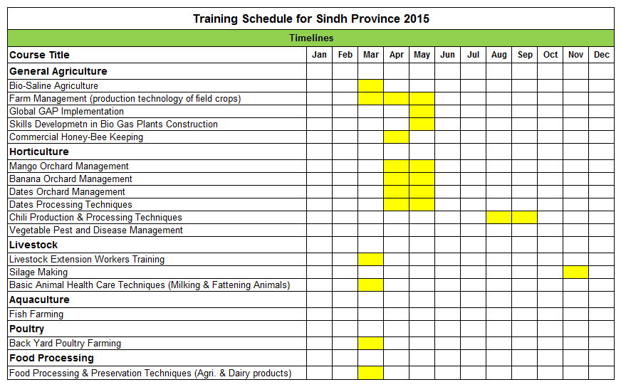 PPF and Star Farm Pakistan Training Schedule for Sindh Province