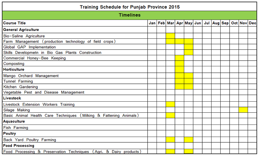 Schedule of courses for Punjab Province